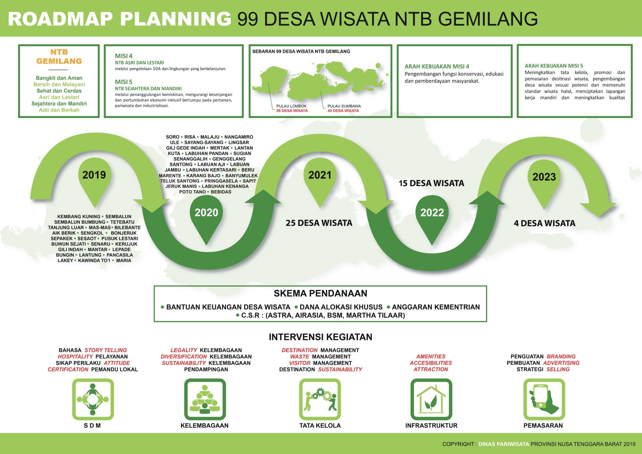 ROAD MAP DESA WISATA 2019-2020(2)